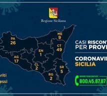 Aggiornamento sul Coronavirus in Sicilia: 2 casi a Ragusa.