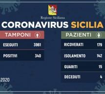 Coronavirus in Sicilia: i dati di oggi 19 marzo.