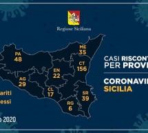 Coronavirus in Sicilia: i dati di oggi 20 marzo.